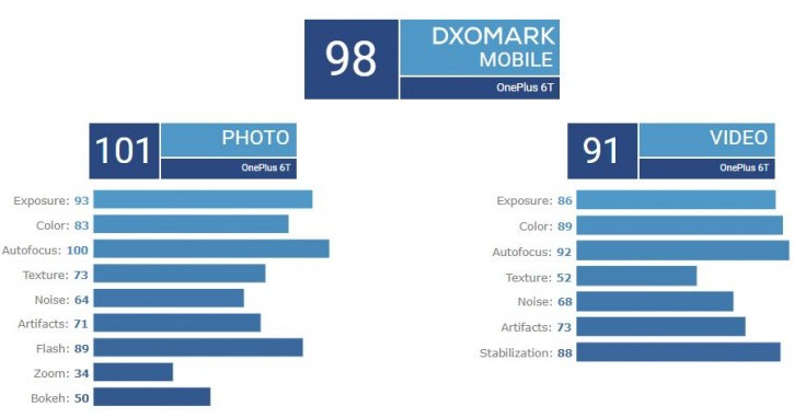 DxOMark OnePlus 6T Score
