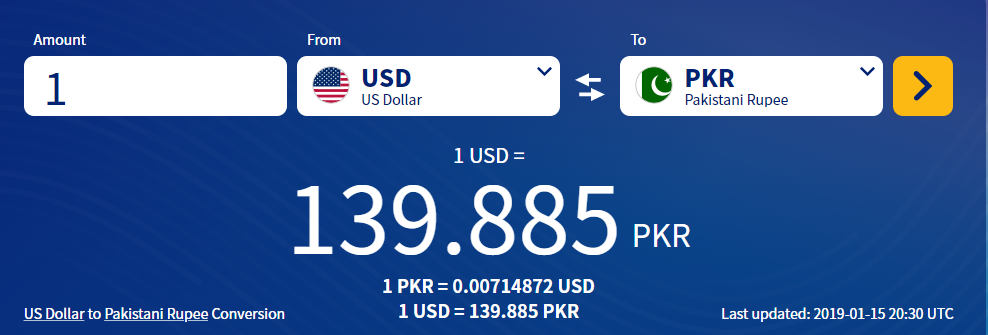 1 USD is equals to 76.25 Pakistani rupees